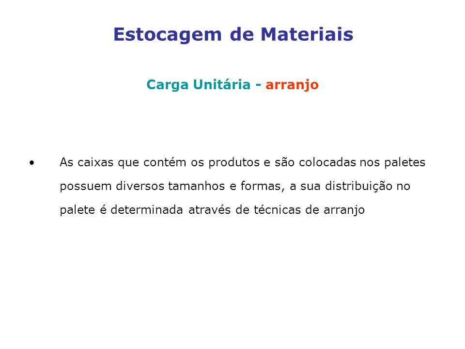 Estocagem de Materiais Carga Unitária - arranjo As caixas que contém os produtos e são colocadas nos paletes possuem diversos tamanhos e formas, a sua distribuição no palete é determinada através de técnicas de arranjo