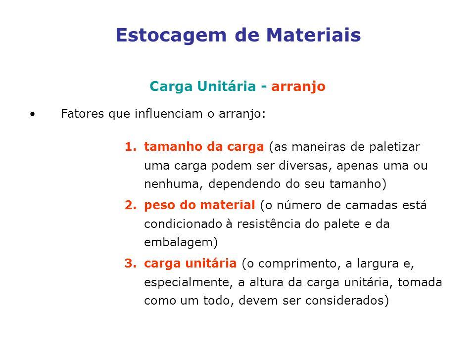 Estocagem de Materiais Carga Unitária - arranjo Fatores que influenciam o arranjo: 1.tamanho da carga (as maneiras de paletizar uma carga podem ser diversas, apenas uma ou nenhuma, dependendo do seu tamanho) 2.peso do material (o número de camadas está condicionado à resistência do palete e da embalagem) 3.carga unitária (o comprimento, a largura e, especialmente, a altura da carga unitária, tomada como um todo, devem ser considerados)