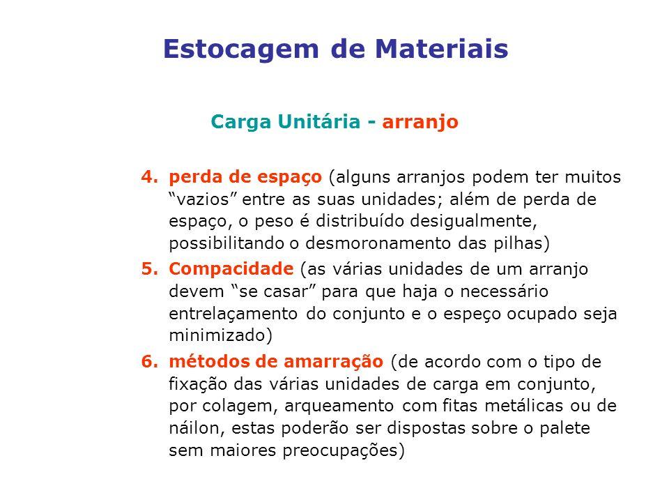 Estocagem de Materiais Carga Unitária - arranjo 4.perda de espaço (alguns arranjos podem ter muitos vazios entre as suas unidades; além de perda de espaço, o peso é distribuído desigualmente, possibilitando o desmoronamento das pilhas) 5.Compacidade (as várias unidades de um arranjo devem se casar para que haja o necessário entrelaçamento do conjunto e o espeço ocupado seja minimizado) 6.métodos de amarração (de acordo com o tipo de fixação das várias unidades de carga em conjunto, por colagem, arqueamento com fitas metálicas ou de náilon, estas poderão ser dispostas sobre o palete sem maiores preocupações)
