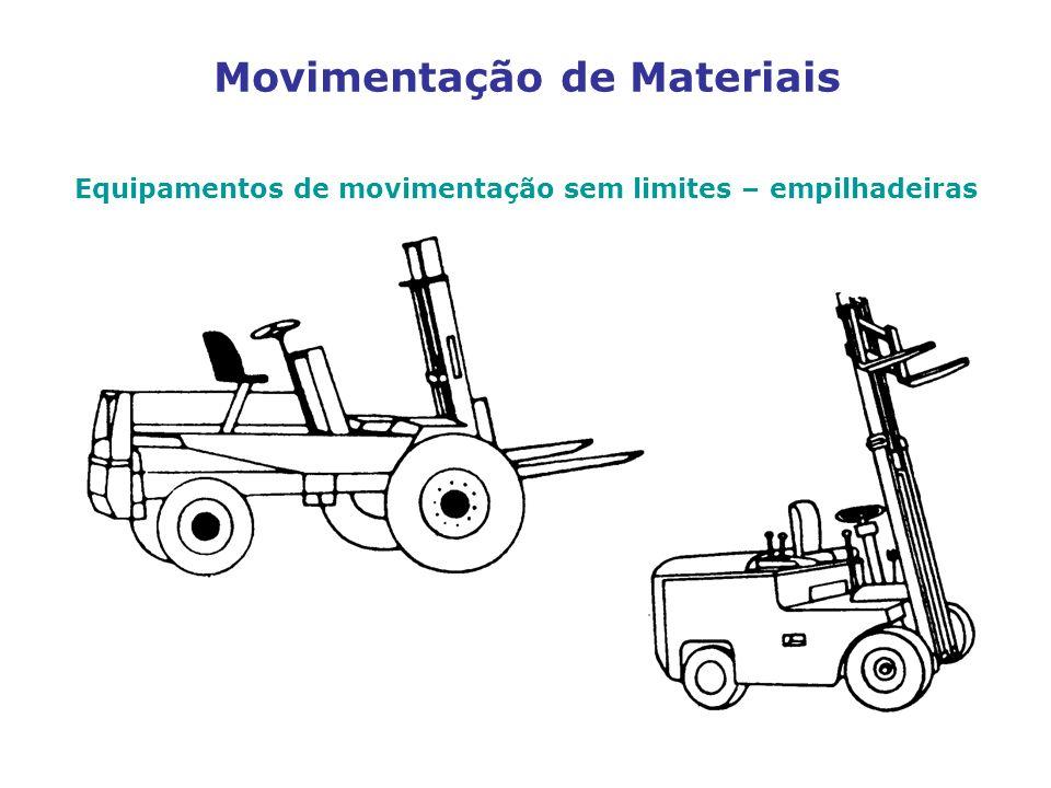 Movimentação de Materiais Equipamentos de movimentação sem limites – empilhadeiras