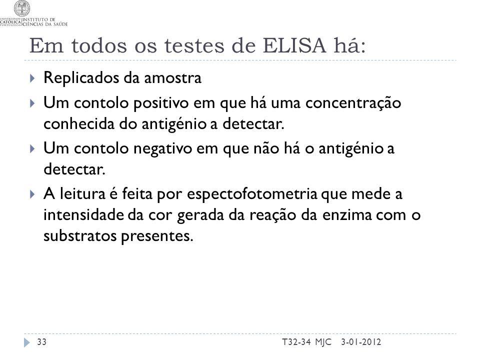 Em todos os testes de ELISA há: Replicados da amostra Um contolo positivo em que há uma concentração conhecida do antigénio a detectar. Um contolo neg