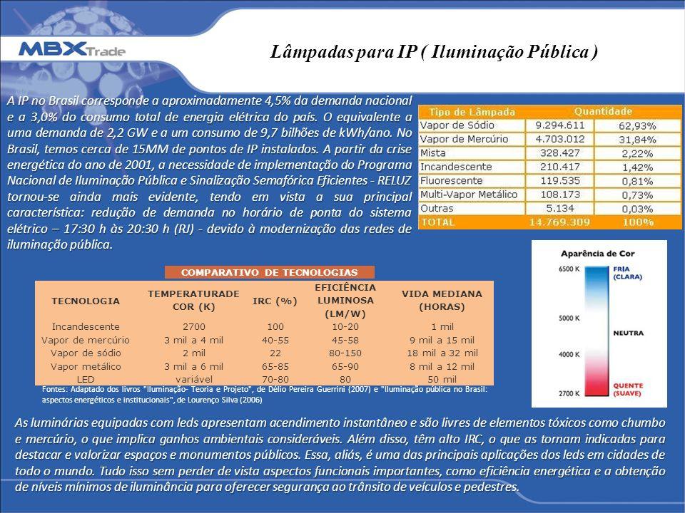 Lâmpadas para IP ( Iluminação Pública ) A IP no Brasil corresponde a aproximadamente 4,5% da demanda nacional e a 3,0% do consumo total de energia elé