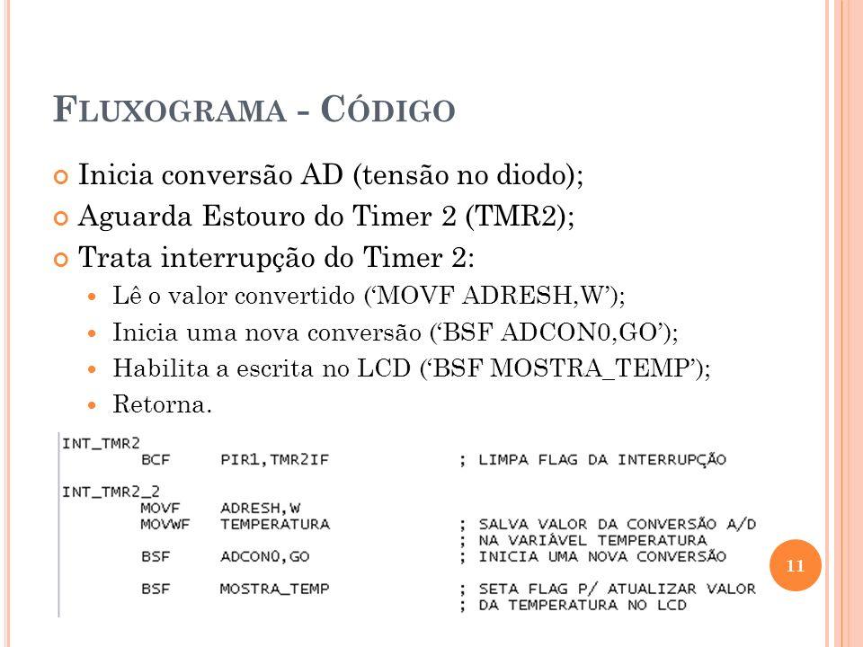 F LUXOGRAMA - C ÓDIGO Inicia conversão AD (tensão no diodo); Aguarda Estouro do Timer 2 (TMR2); Trata interrupção do Timer 2: Lê o valor convertido (M