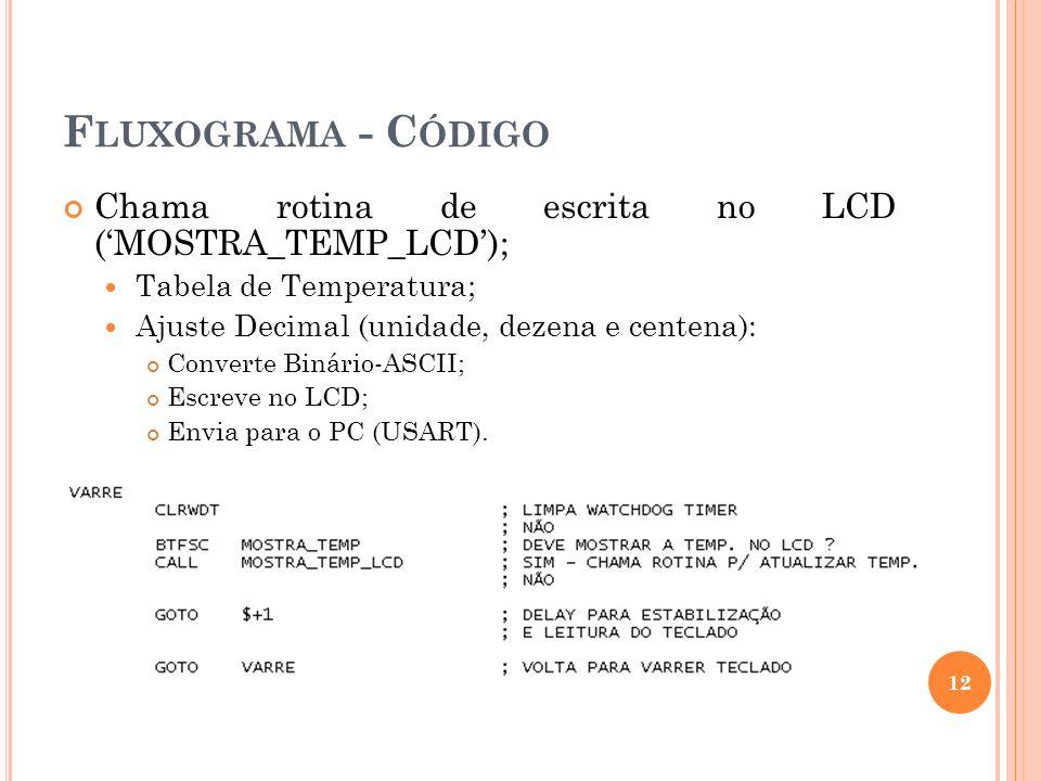 F LUXOGRAMA - C ÓDIGO Chama rotina de escrita no LCD (MOSTRA_TEMP_LCD); Tabela de Temperatura; Ajuste Decimal (unidade, dezena e centena): Converte Bi