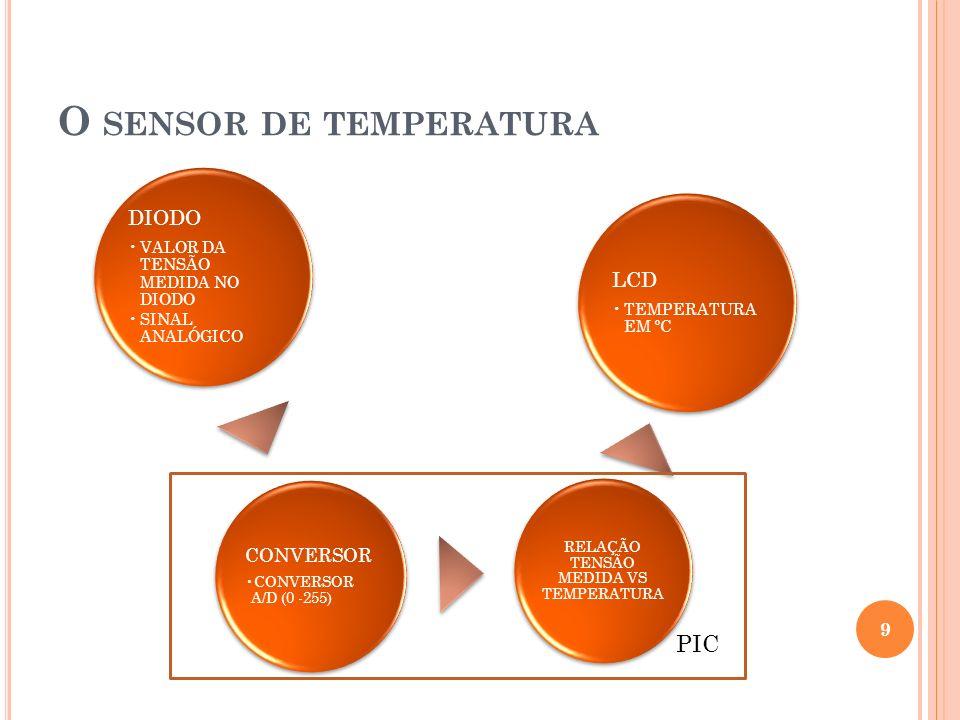 DIODO VALOR DA TENSÃO MEDIDA NO DIODO SINAL ANALÓGICO CONVERSOR CONVERSOR A/D (0 -255) RELAÇÃO TENSÃO MEDIDA VS TEMPERATURA LCD TEMPERATURA EM ºC O SE