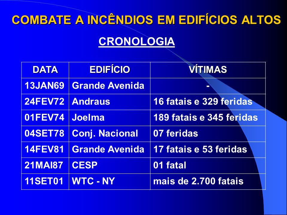 1)CRONOLOGIA 2)CONCEITO 3)CARACTERÍSTICAS DOS EDIFÍCIOS ALTOS QUE INTERFEREM NO COMBATE A INCÊNDIOS 4)CARACTERÍSTICAS DOS INCÊNDIOS EM EDIF.