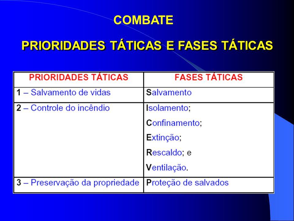COMBATE – ESTRATÉGIAS/TÁTICAS/TÉCNICAS ESTRATÉGIASTÁTICASTÉCNICAS ATAQUEATAQUE INTERNOATAQUE DIRETO ATAQUE INDIRETO DEFESAATAQUE EXTERNOATAQUE DIRETO ATAQUE INDIRETO LIMITEATAQUE INTERNO ATAQUE EXTERNO ATAQUE COMBINADO ATAQUE DIRETO ATAQUE INDIRETO