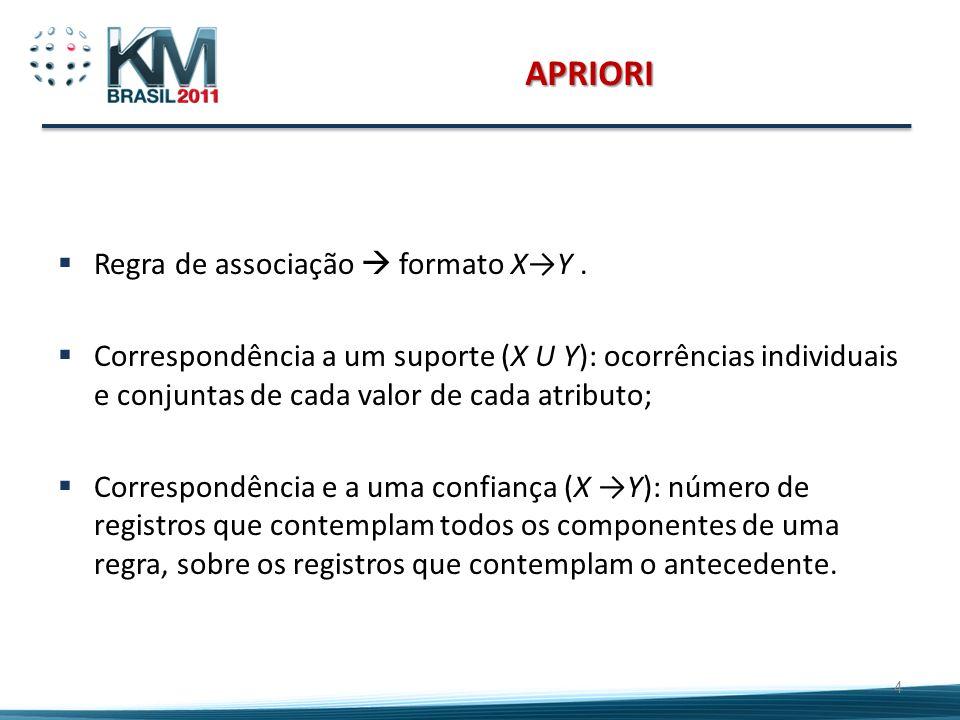 APRIORI Regra de associação formato XY. Correspondência a um suporte (X U Y): ocorrências individuais e conjuntas de cada valor de cada atributo; Corr