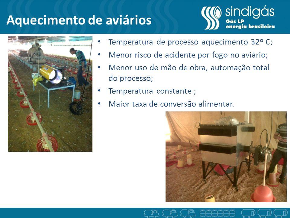 Aquecimento de aviários Temperatura de processo aquecimento 32º C; Menor risco de acidente por fogo no aviário; Menor uso de mão de obra, automação to