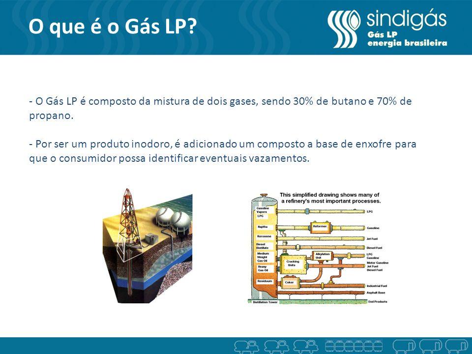 O que é o Gás LP? - O Gás LP é composto da mistura de dois gases, sendo 30% de butano e 70% de propano. - Por ser um produto inodoro, é adicionado um