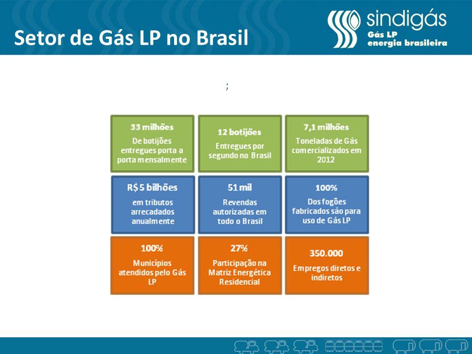 Setor de Gás LP no Brasil ;