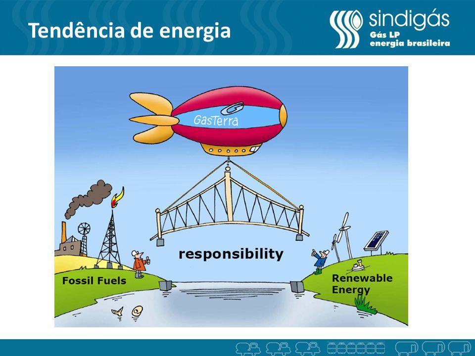 Matriz Energética Brasileira Gás Terra