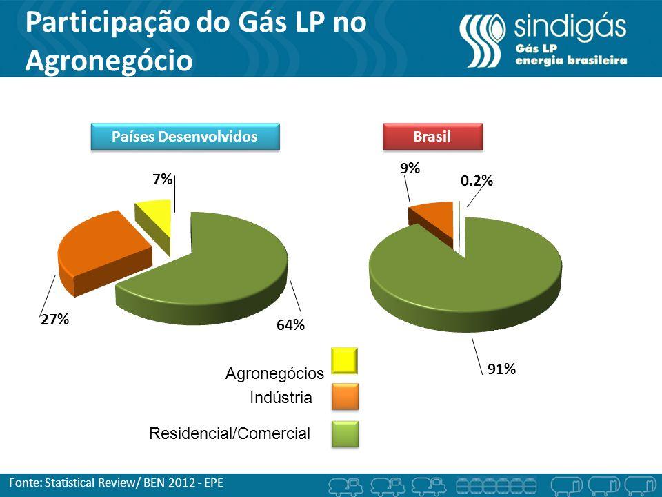 Participação do Gás LP no Agronegócio Fonte: Statistical Review/ BEN 2012 - EPE Indústria Residencial/Comercial Países Desenvolvidos Brasil Agronegóci