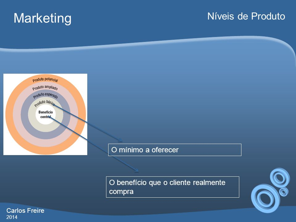 Carlos Freire 2014 Marketing Níveis de Produto O benefício que o cliente realmente compra O mínimo a oferecer Atributos que o consumidor espera encontrar