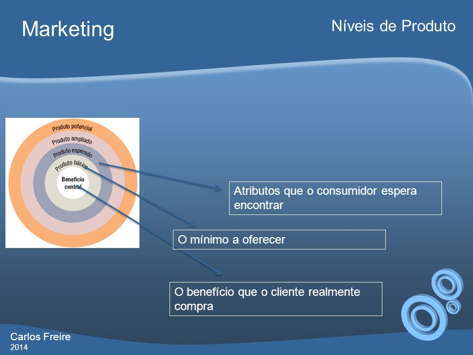 Carlos Freire 2014 Marketing Níveis de Produto O benefício que o cliente realmente compra O mínimo a oferecer Atributos que o consumidor espera encontrar Aquilo que excede a expectativa do consumidor