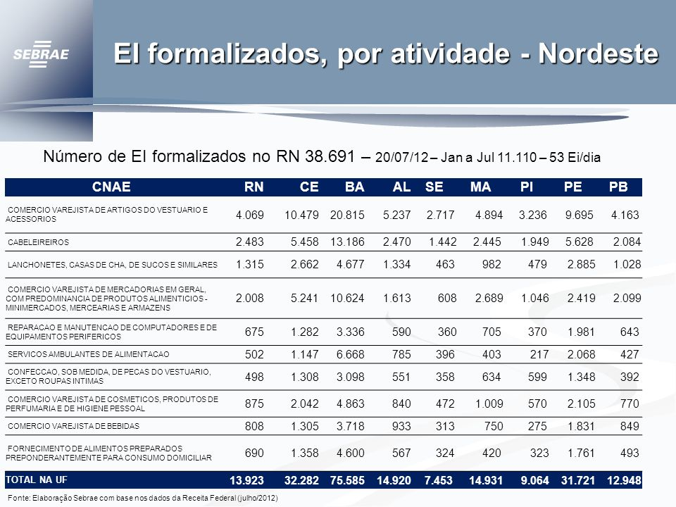 EI formalizados, por atividade - Nordeste CNAERNCEBAALSEMAPIPEPB COMERCIO VAREJISTA DE ARTIGOS DO VESTUARIO E ACESSORIOS 4.069 10.479 20.815 5.237 2.7174.894 3.236 9.695 4.163 CABELEIREIROS 2.483 5.458 13.1862.470 1.442 2.445 1.949 5.628 2.084 LANCHONETES, CASAS DE CHA, DE SUCOS E SIMILARES 1.3152.6624.6771.334 463 982 479 2.885 1.028 COMERCIO VAREJISTA DE MERCADORIAS EM GERAL, COM PREDOMINANCIA DE PRODUTOS ALIMENTICIOS - MINIMERCADOS, MERCEARIAS E ARMAZENS 2.008 5.24110.6241.6136082.689 1.046 2.419 2.099 REPARACAO E MANUTENCAO DE COMPUTADORES E DE EQUIPAMENTOS PERIFERICOS 675 1.282 3.336590 360 705 370 1.981 643 SERVICOS AMBULANTES DE ALIMENTACAO 502 1.147 6.668785 396 403217 2.068 427 CONFECCAO, SOB MEDIDA, DE PECAS DO VESTUARIO, EXCETO ROUPAS INTIMAS 498 1.308 3.098551 358 634 5991.348 392 COMERCIO VAREJISTA DE COSMETICOS, PRODUTOS DE PERFUMARIA E DE HIGIENE PESSOAL 875 2.042 4.863840 472 1.009 570 2.105 770 COMERCIO VAREJISTA DE BEBIDAS 808 1.305 3.718933 313750 2751.831 849 FORNECIMENTO DE ALIMENTOS PREPARADOS PREPONDERANTEMENTE PARA CONSUMO DOMICILIAR 6901.358 4.600 567 324 420 323 1.761 493 TOTAL NA UF 13.923 32.282 75.585 14.920 7.453 14.931 9.064 31.721 12.948 Fonte: Elaboração Sebrae com base nos dados da Receita Federal (julho/2012) Número de EI formalizados no RN 38.691 – 20/07/12 – Jan a Jul 11.110 – 53 Ei/dia