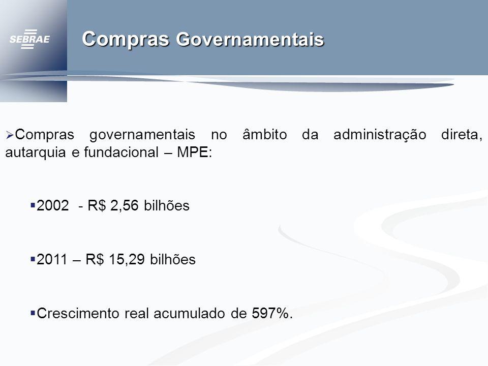 Compras Governamentais Compras governamentais no âmbito da administração direta, autarquia e fundacional – MPE: 2002 - R$ 2,56 bilhões 2011 – R$ 15,29 bilhões Crescimento real acumulado de 597%.