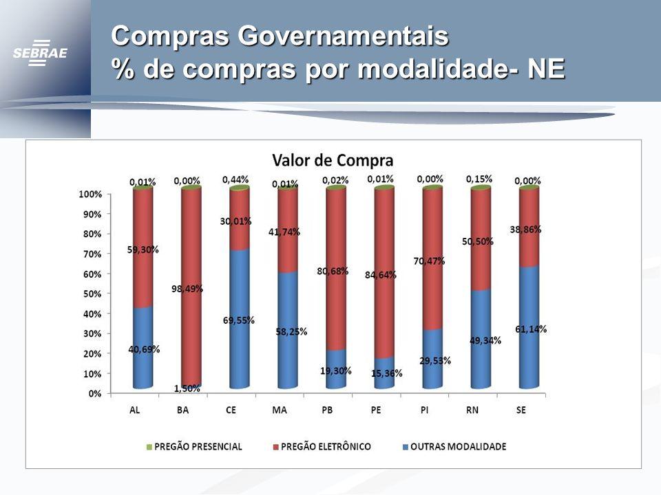 Compras Governamentais % de compras por modalidade- NE