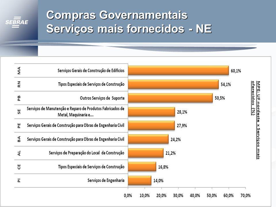 Compras Governamentais Serviços mais fornecidos - NE
