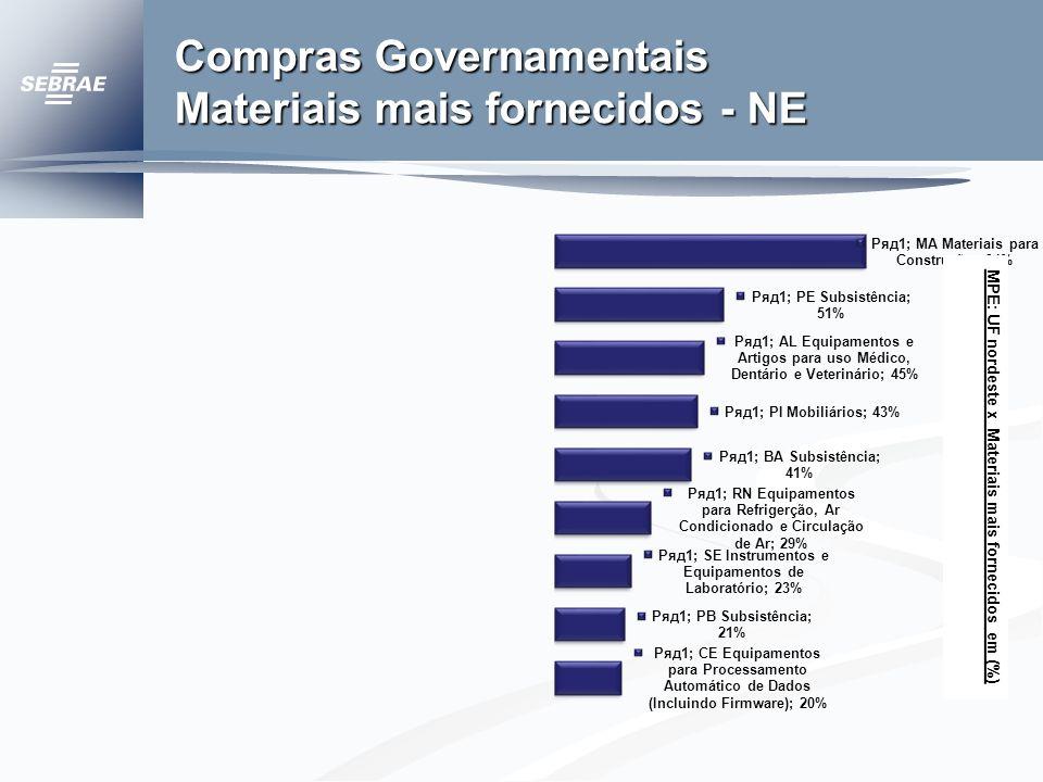 Compras Governamentais Materiais mais fornecidos - NE MPE: UF nordeste x Materiais mais fornecidos em (%)