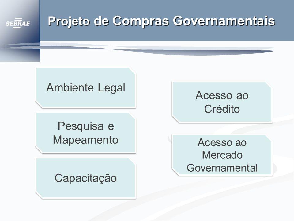 Projeto de Compras Governamentais Acesso ao Crédito Acesso ao Crédito Acesso ao Mercado Governamental Acesso ao Mercado Governamental Ambiente Legal Pesquisa e Mapeamento Pesquisa e Mapeamento Capacitação