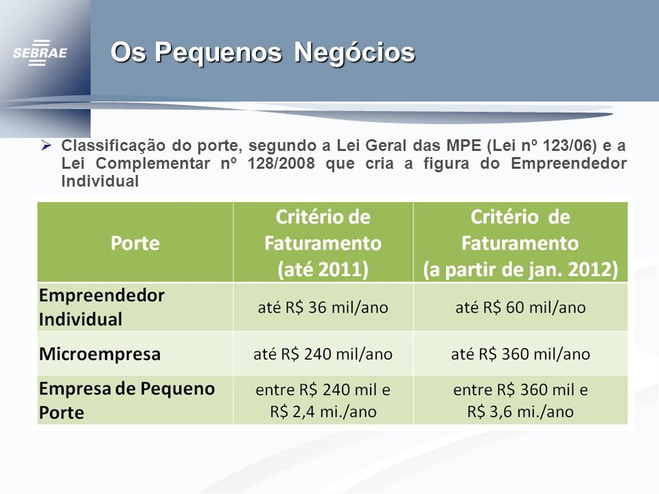 Os Pequenos Negócios Classificação do porte, segundo a Lei Geral das MPE (Lei nº 123/06) e a Lei Complementar nº 128/2008 que cria a figura do Empreendedor Individual