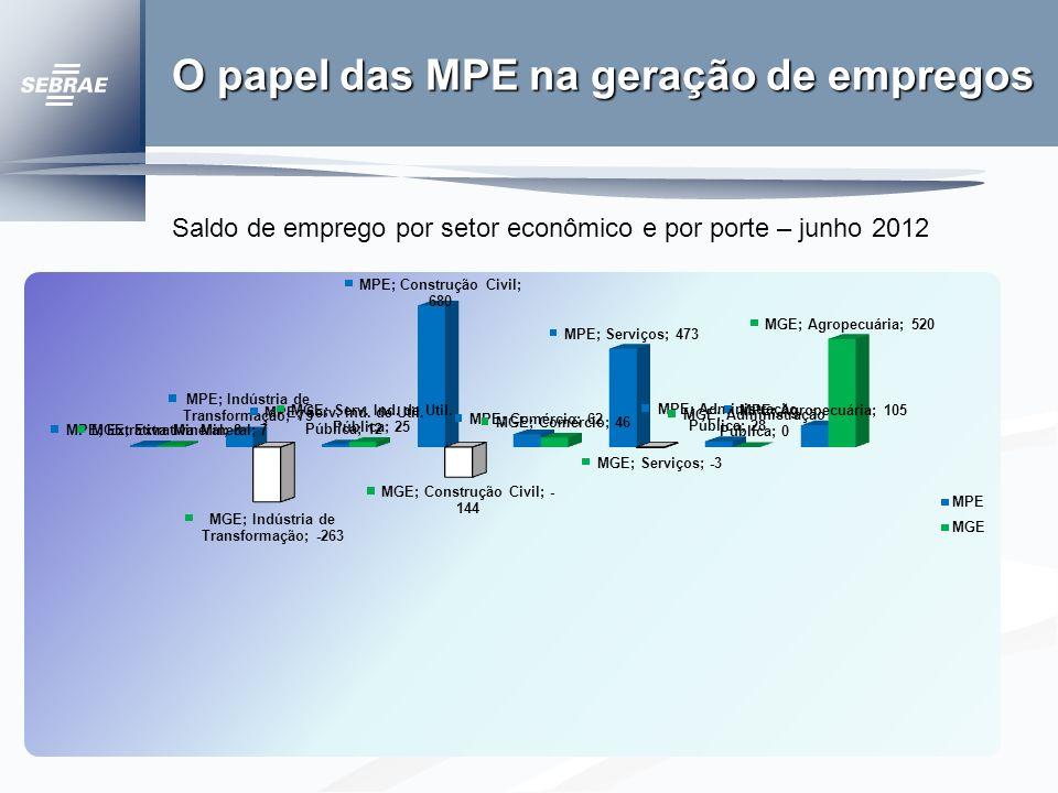 Postos de Trabalho RN - Janeiro a Junho Porte MPE