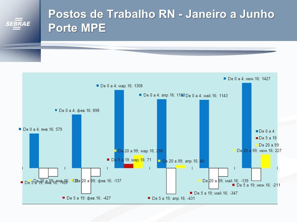 Geração de empregos no RN – 2008 a 2012 ANO SALDO EMPREGOS 2008 13.531 2009 4.800 2010 24.924 201112.269 2012 522