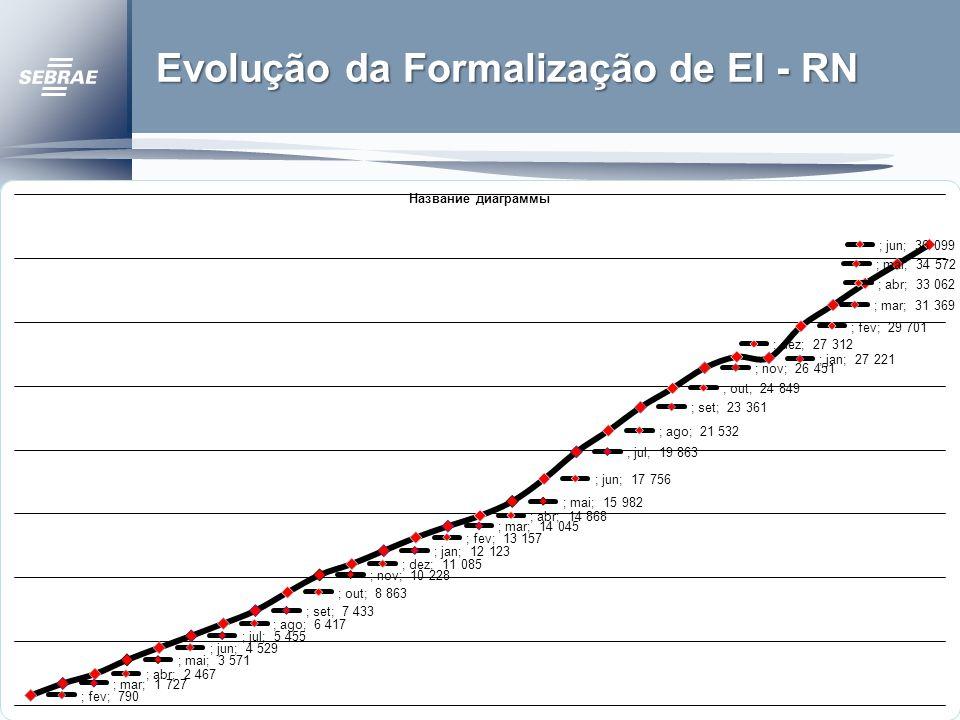 Evolução da Formalização de EI - RN