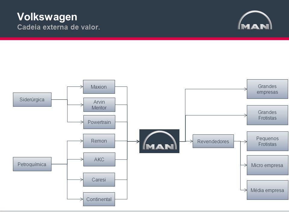 Volkswagen Cadeia externa de valor. Maxion Arvin Meritor Remon Powertrain Revendedores Micro empresa Média empresa Grandes empresas Pequenos Frotistas
