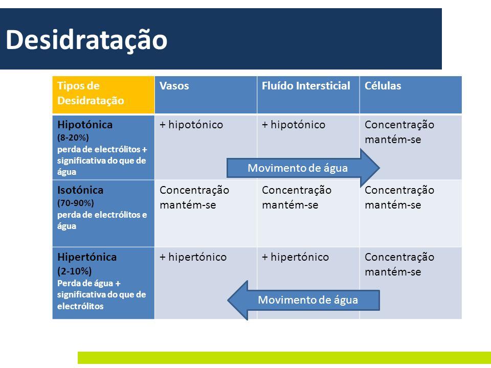 Desidratação Tipos de Desidratação VasosFluído IntersticialCélulas Hipotónica (8-20%) perda de electrólitos + significativa do que de água + hipotónic
