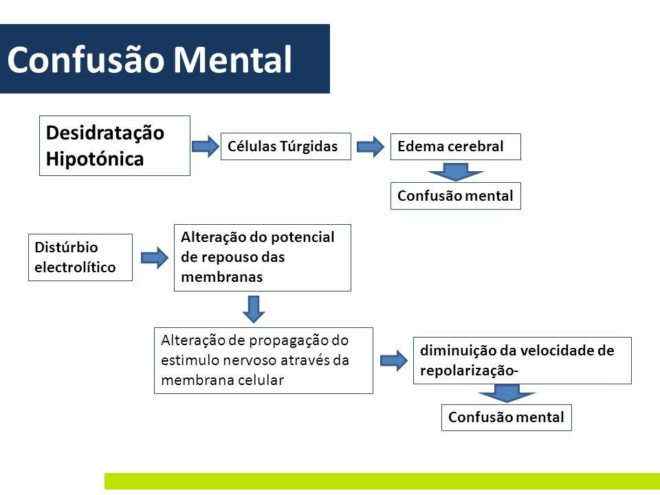Confusão Mental Desidratação Hipotónica Confusão mental Distúrbio electrolítico Alteração do potencial de repouso das membranas Alteração de propagaçã