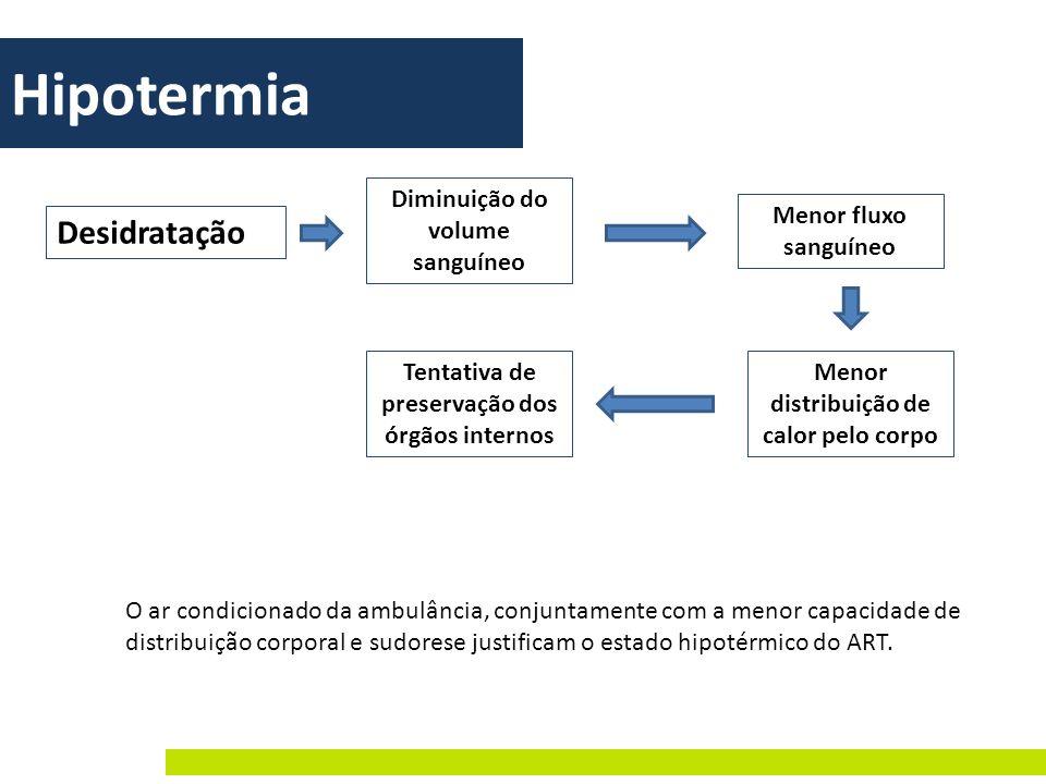 O ar condicionado da ambulância, conjuntamente com a menor capacidade de distribuição corporal e sudorese justificam o estado hipotérmico do ART. Hipo