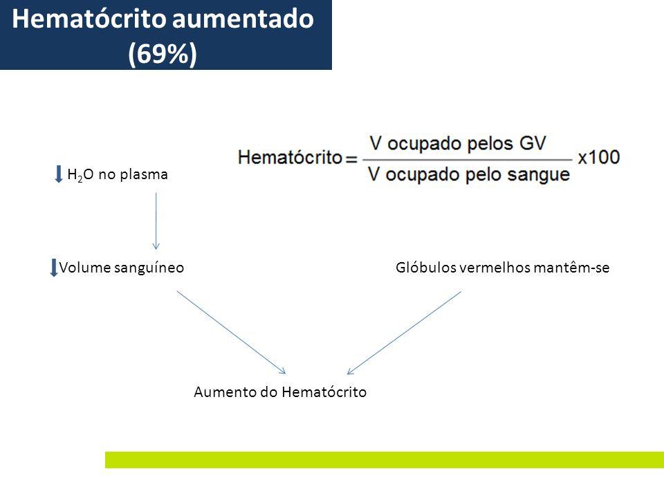 Volume sanguíneo H 2 O no plasma Glóbulos vermelhos mantêm-se Aumento do Hematócrito Hematócrito aumentado (69%)