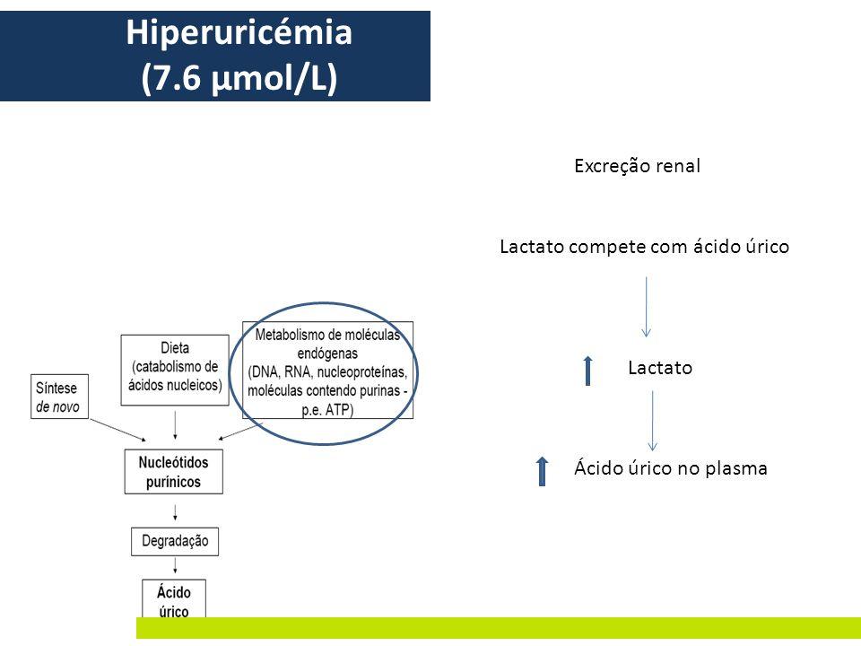 Lactato compete com ácido úrico Lactato Excreção renal Ácido úrico no plasma Hiperuricémia (7.6 μmol/L)