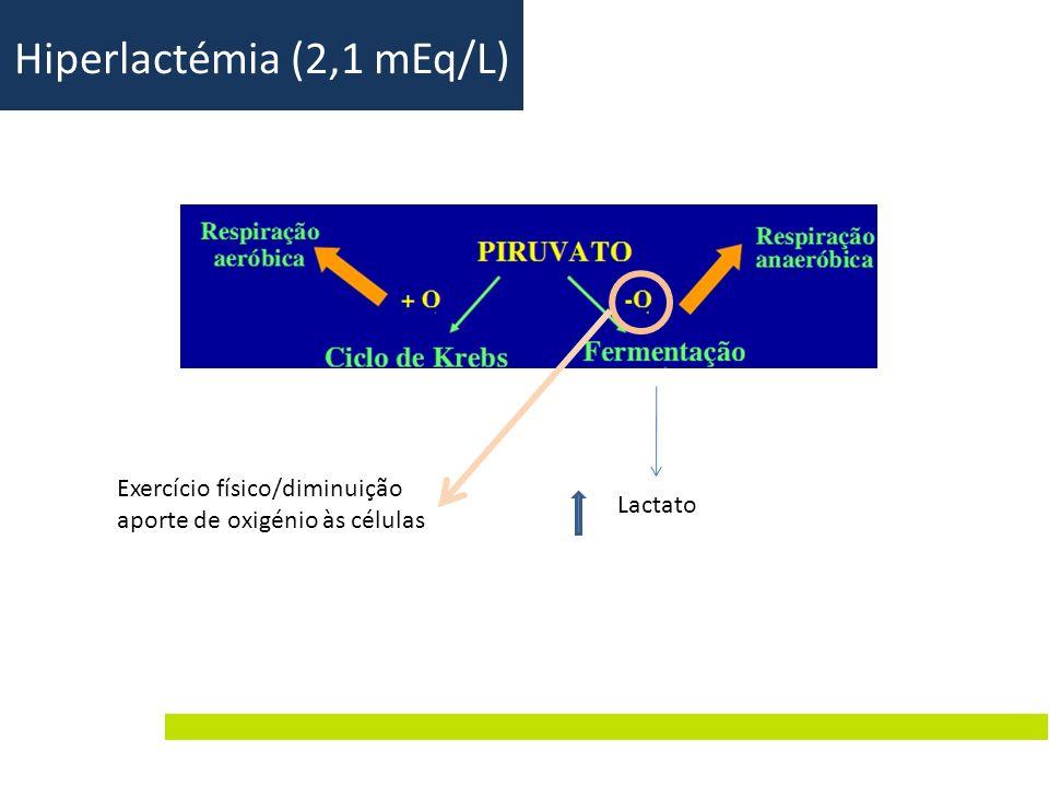 Lactato Exercício físico/diminuição aporte de oxigénio às células Hiperlactémia (2,1 mEq/L)