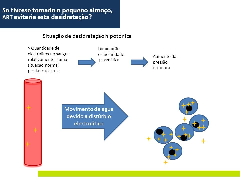 Situação de desidratação hipotónica > Quantidade de electrolitos no sangue relativamente a uma situaçao normal perda -> diarreia Diminuição osmolarida