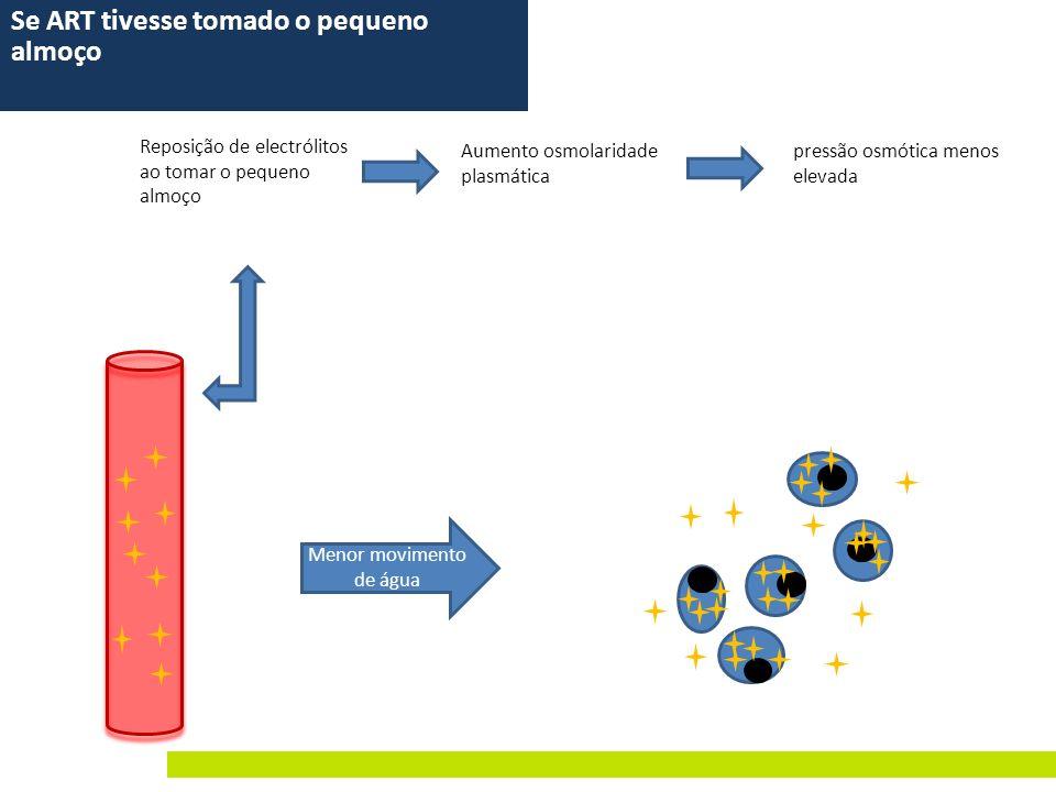 Menor movimento de água Reposição de electrólitos ao tomar o pequeno almoço Aumento osmolaridade plasmática pressão osmótica menos elevada Se ART tive