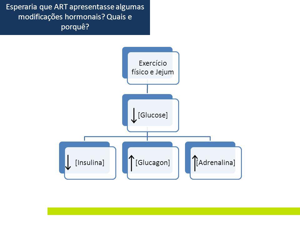 Exercício físico e Jejum [Glucose][Insulina][Glucagon][Adrenalina] Esperaria que ART apresentasse algumas modificações hormonais? Quais e porquê?