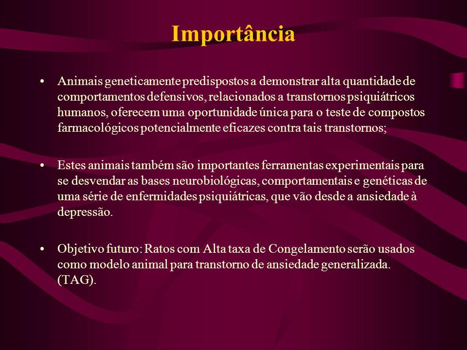 Importância Animais geneticamente predispostos a demonstrar alta quantidade de comportamentos defensivos, relacionados a transtornos psiquiátricos hum