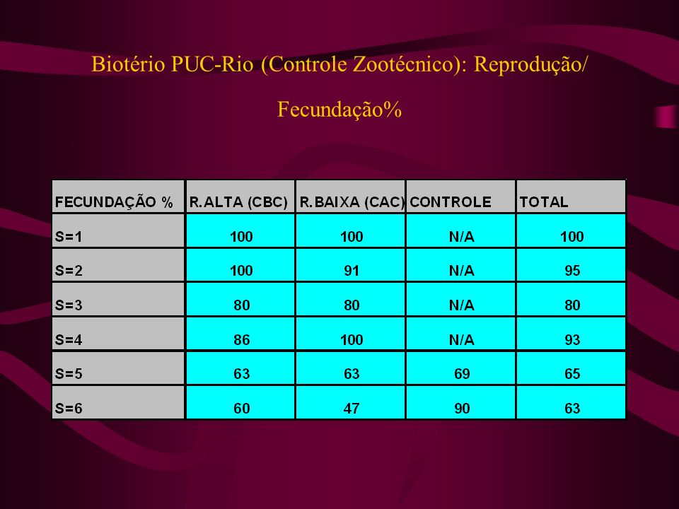 Biotério PUC-Rio (Controle Zootécnico): Reprodução/ Fecundação%