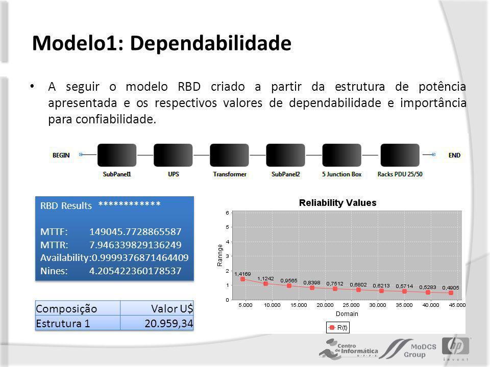 A seguir o modelo RBD criado a partir da estrutura de potência apresentada e os respectivos valores de dependabilidade e importância para confiabilidade.