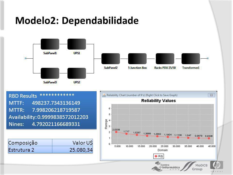 Modelo2: Dependabilidade RBD Results ************ MTTF: 498237.7343136149 MTTR: 7.998206218719587 Availability: 0.9999838572012203 Nines: 4.792021166689331 RBD Results ************ MTTF: 498237.7343136149 MTTR: 7.998206218719587 Availability: 0.9999838572012203 Nines: 4.792021166689331