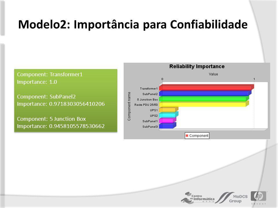 Modelo2: Importância para Confiabilidade Component: Transformer1 Importance: 1.0 Component: SubPanel2 Importance: 0.9718303056410206 Component: 5 Junction Box Importance: 0.9458105578530662 Component: Transformer1 Importance: 1.0 Component: SubPanel2 Importance: 0.9718303056410206 Component: 5 Junction Box Importance: 0.9458105578530662
