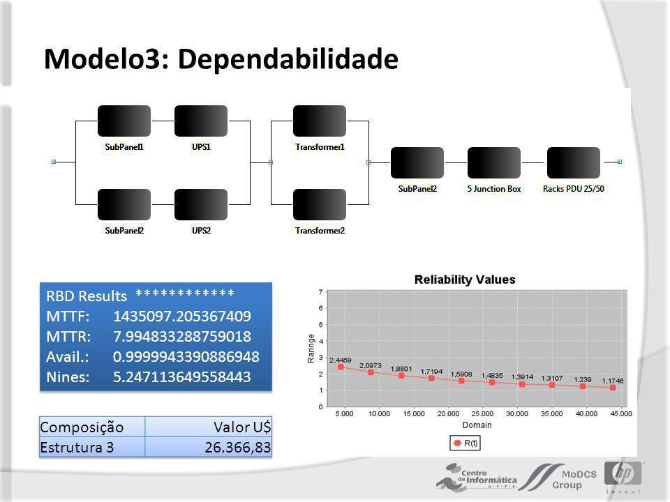 Modelo3: Dependabilidade RBD Results ************ MTTF: 1435097.205367409 MTTR: 7.994833288759018 Avail.: 0.9999943390886948 Nines: 5.247113649558443 RBD Results ************ MTTF: 1435097.205367409 MTTR: 7.994833288759018 Avail.: 0.9999943390886948 Nines: 5.247113649558443