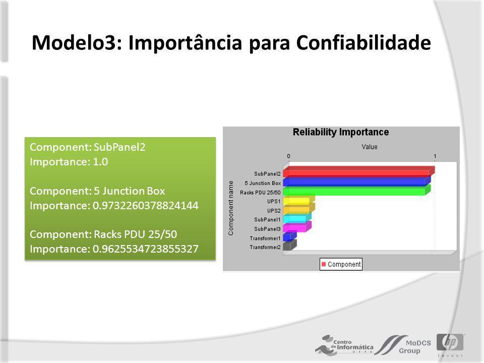 Modelo3: Importância para Confiabilidade Component: SubPanel2 Importance: 1.0 Component: 5 Junction Box Importance: 0.9732260378824144 Component: Racks PDU 25/50 Importance: 0.9625534723855327 Component: SubPanel2 Importance: 1.0 Component: 5 Junction Box Importance: 0.9732260378824144 Component: Racks PDU 25/50 Importance: 0.9625534723855327