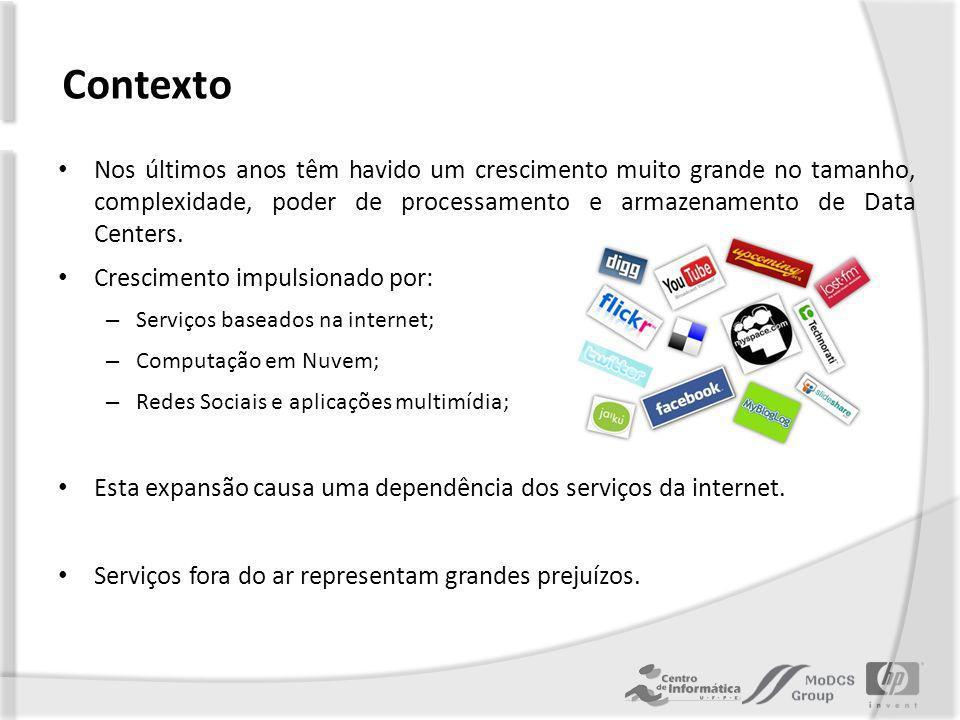 Motivação Devido a dependência dos serviços da internet, há uma grande preocupação com a disponibilidade e confiabilidade dos data centers.