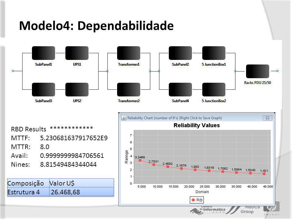 Modelo4: Dependabilidade RBD Results ************ MTTF: 5.230681637917652E9 MTTR: 8.0 Avail: 0.9999999984706561 Nines: 8.81549484344044