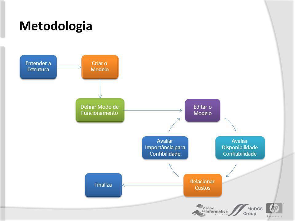 Metodologia Editar o Modelo Avaliar Disponibilidade Confiabilidade Relacionar Custos Avaliar Importância para Confibilidade Entender a Estrutura Criar o Modelo Definir Modo de Funcionamento Finaliza