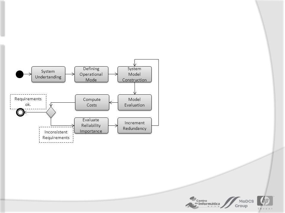 Importância de Componente Refere-se a um índice que indique o quanto um componente é importante para um sistema.